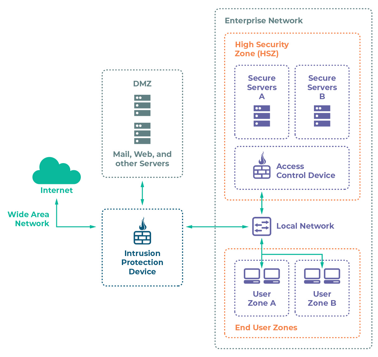 blog-diagram-enterprise-zones_sg2